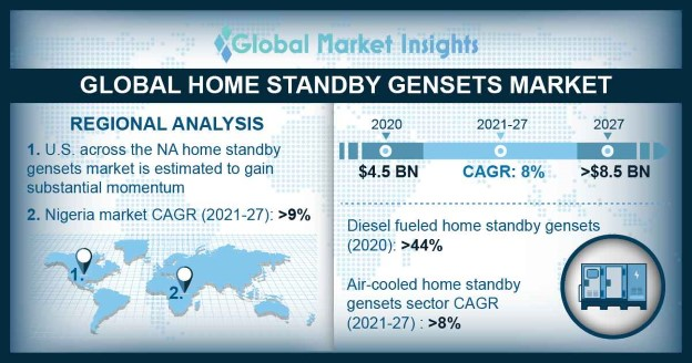 Home Standby Gensets Market