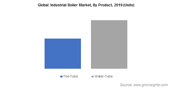 Global Industrial Boiler Market, By Product