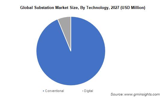 Global Substation Market Size By Technology