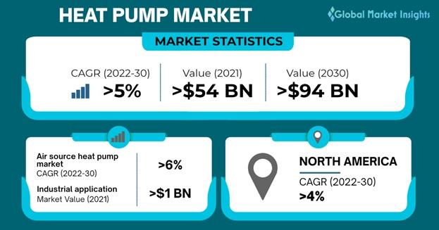 Global Heat Pump Market