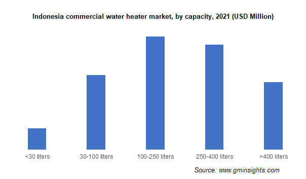 Commercial Water Heater Market by Capacity