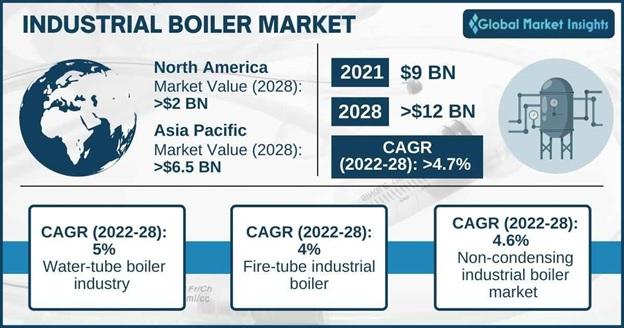 Industrial Boiler Market