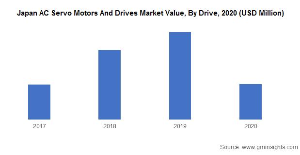 Japan AC Servo Motors And Drives Market Value, By Drive