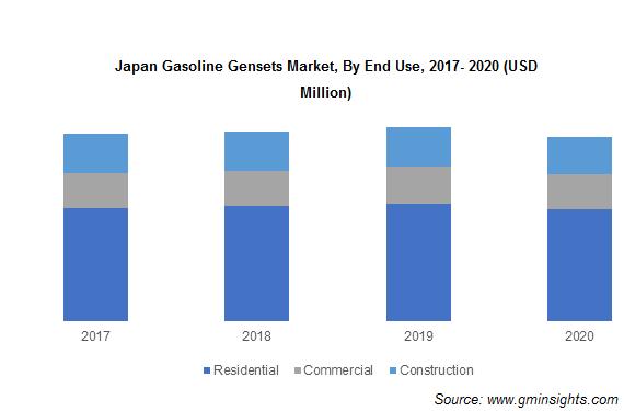 Japan Gasoline Gensets Market, By End Use