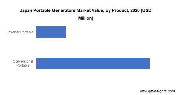 Japan Portable Generators Market Value, By Product