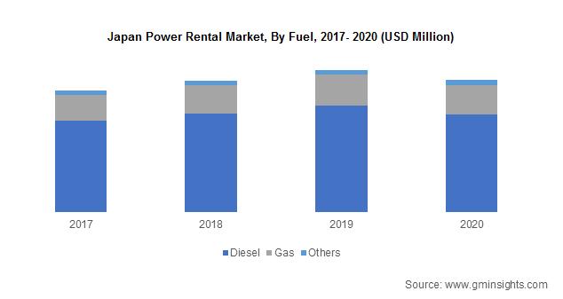 Japan Power Rental Market, By Fuel
