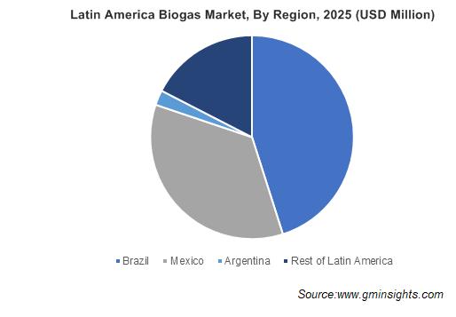 Latin America Biogas Market By Region