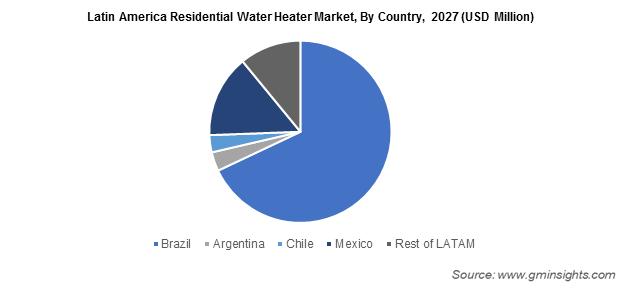 Latin America Residential Water Heater Market