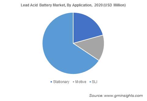 Lead Acid Battery Market