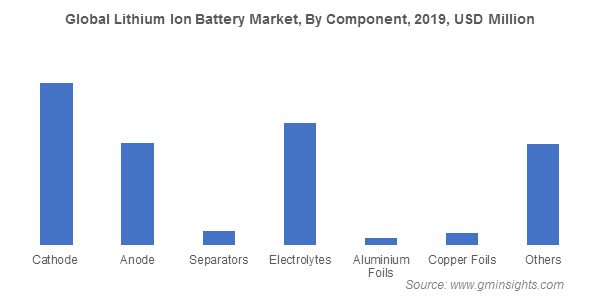 Global Lithium Ion Battery Market By Component