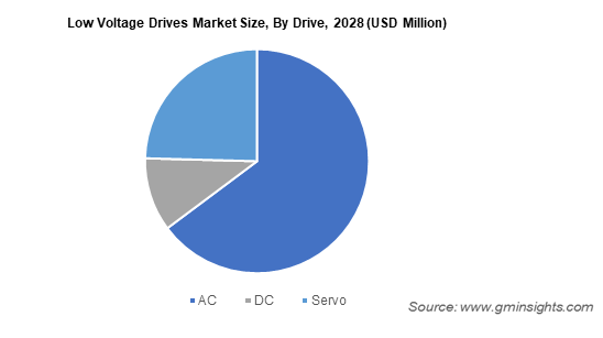 Low Voltage Drives Market Size By Drive