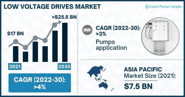 Low Voltage Drives Market
