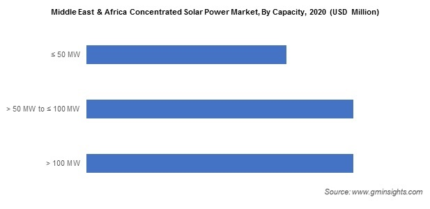 Middle East & Africa Concentrated Solar Power Market