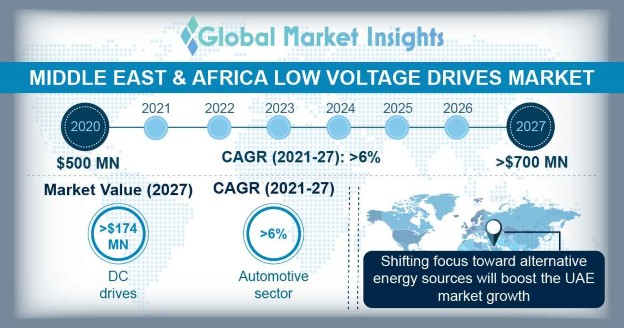 Middle East & Africa Low Voltage Drives Market