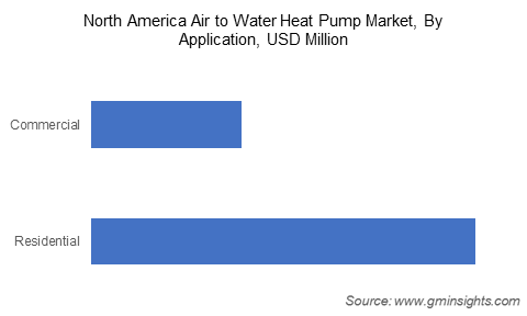 North America Air to Water Market, By Application
