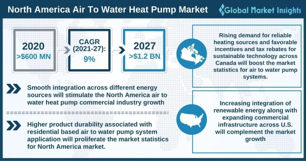 North America air to water heat pump market