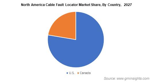 North America Cable Fault Locator Market