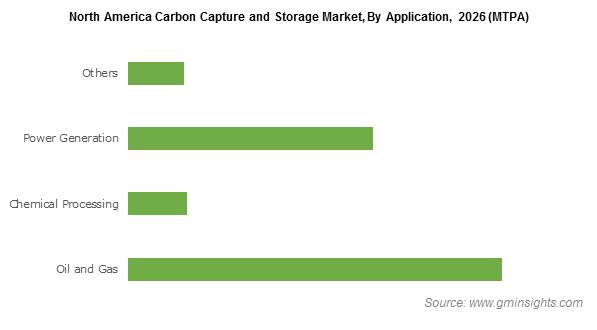 North America Carbon Capture and Storage Market, 2026