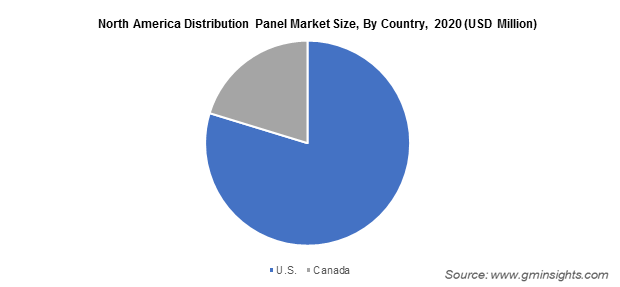 North America Distribution Panel Market Size, By Country
