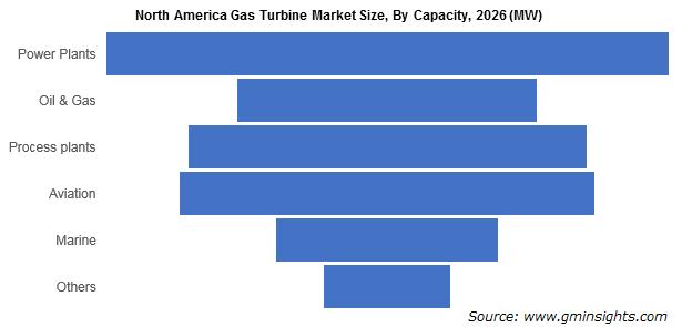 North America Gas Turbine Market Size, By Capacity
