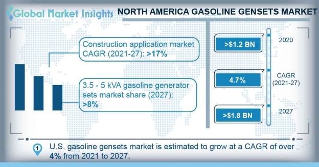 North America Gasoline Gensets Market