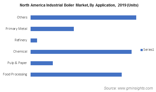 North America Industrial Boiler Market, By Application
