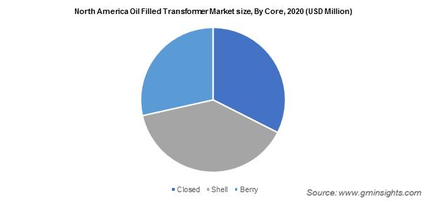 North America Oil Filled Transformer Market
