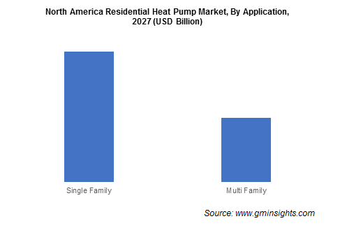 North America Residential Heat Pump Market By Application
