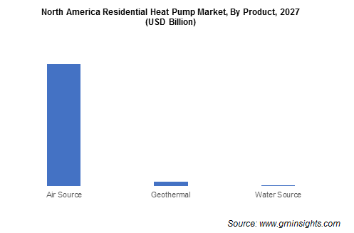 North America Residential Heat Pump Market By Product
