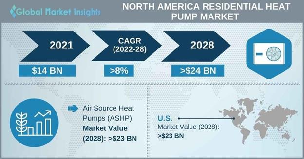 North America residential heat pump market