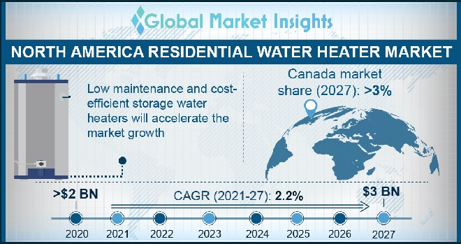North America Residential Water Heater Market