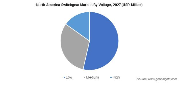 North America Switchgear Market By Voltage