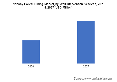 Norway Coiled Tubing Market