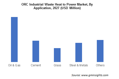 ORC Industrial Waste Heat to Power Market By application
