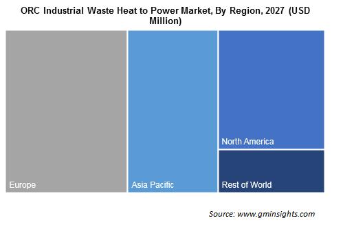 ORC Industrial Waste Heat to Power Market By region