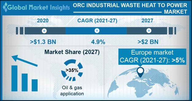 ORC industrial waste heat to power market