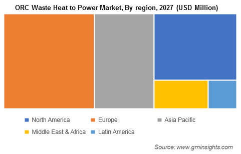 ORC Waste Heat to Power Market