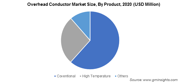 Overhead Conductor Market Size, By Product