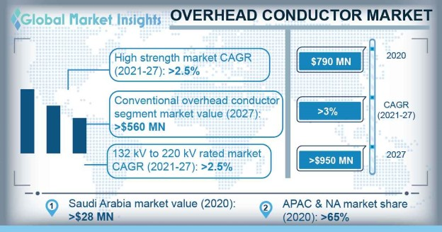 Overhead Conductor Market Size