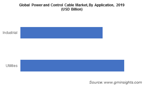 Global Power and Control Cable Market, By Application