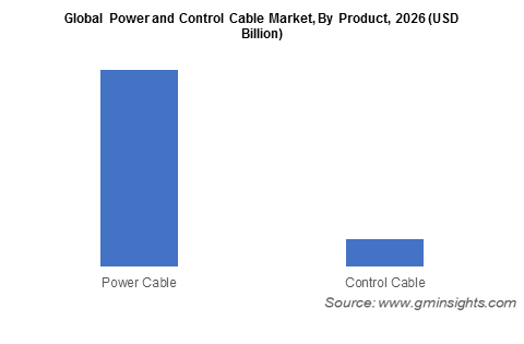 Global Power and Control Cable Market, By Product