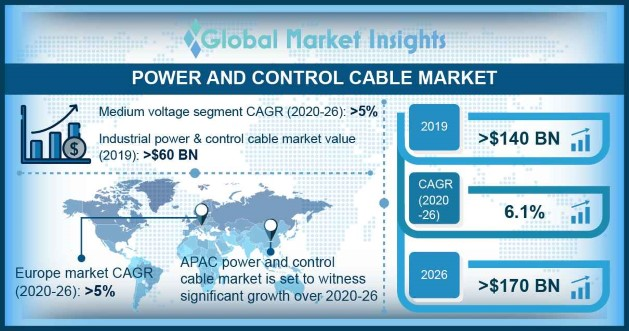Power and Control Cable Market