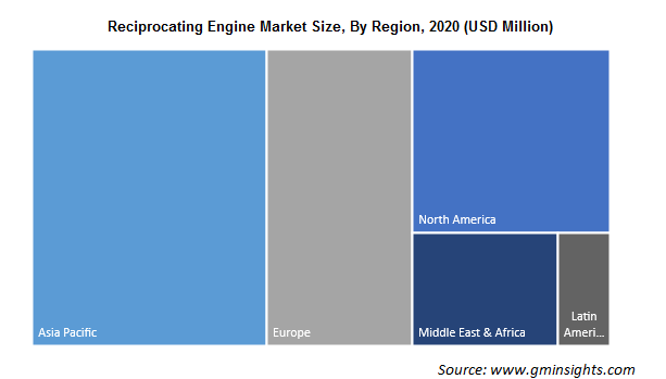 Reciprocating Engine Market By Region