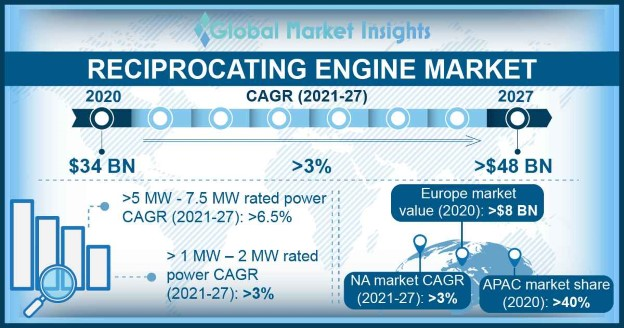 Reciprocating engine market