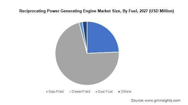 Reciprocating Power Generating Engine Market
