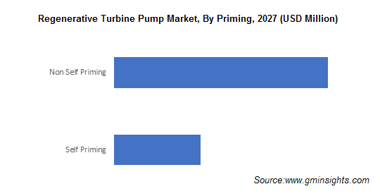 Regenerative Turbine Pump Market by Priming