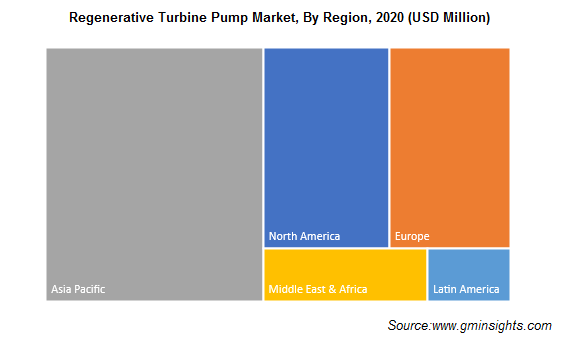 Regenerative Turbine Pump Market by Region