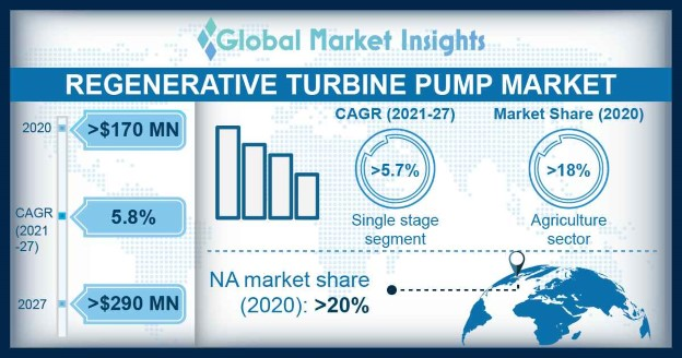 Regenerative Turbine Pump Market Outlook