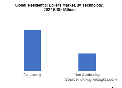 Global Residential Boiler Market By Technology