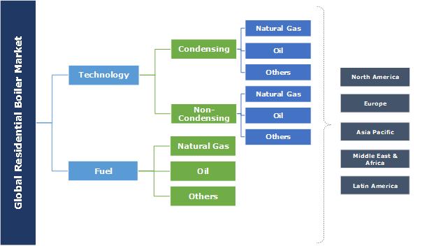 Residential Boiler Market
